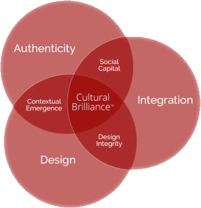 authenticity design integration circle diagram cultural brilliance