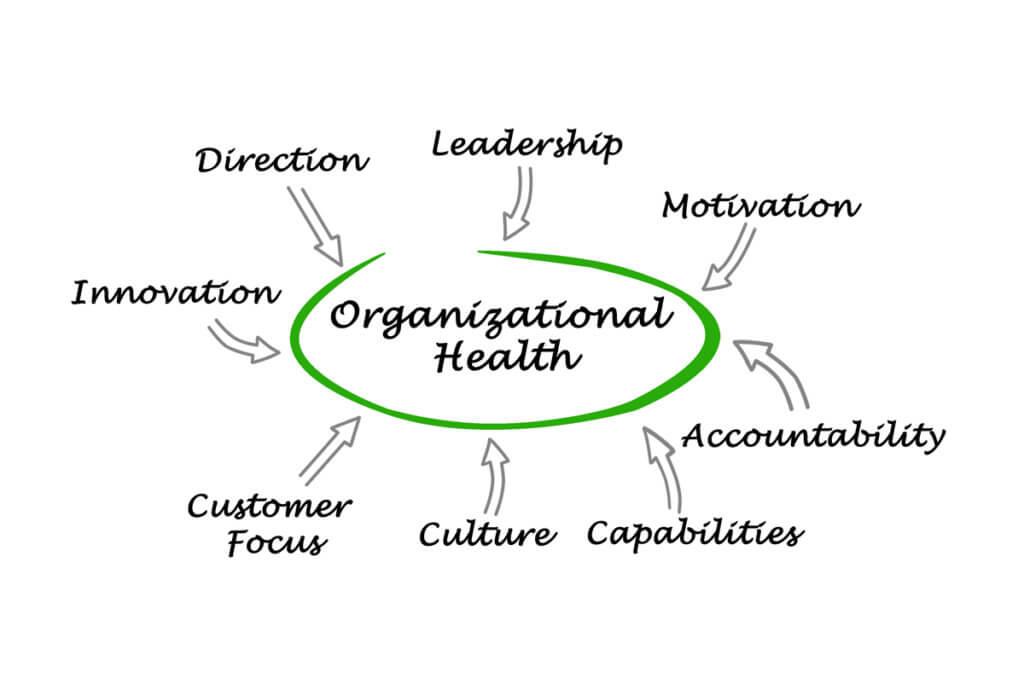 organizational-health