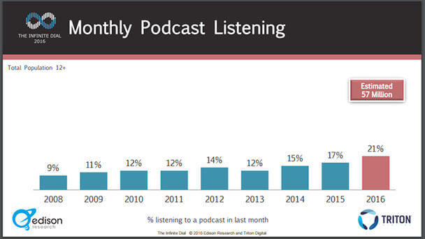 Podcast Listeners