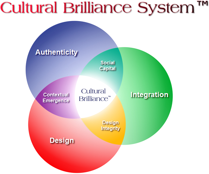cultural-brilliance-system